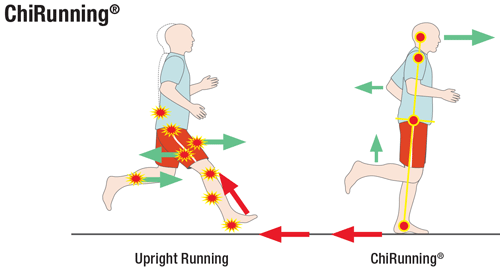 ChiRunning vs conventional running